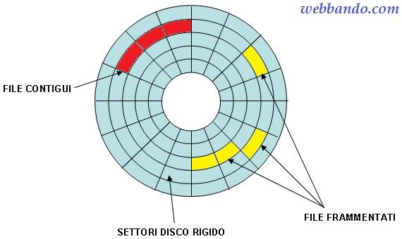 disco-rigido-settori
